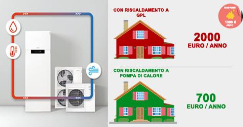 Pompe di Calore per il Riscaldamento Di Casa