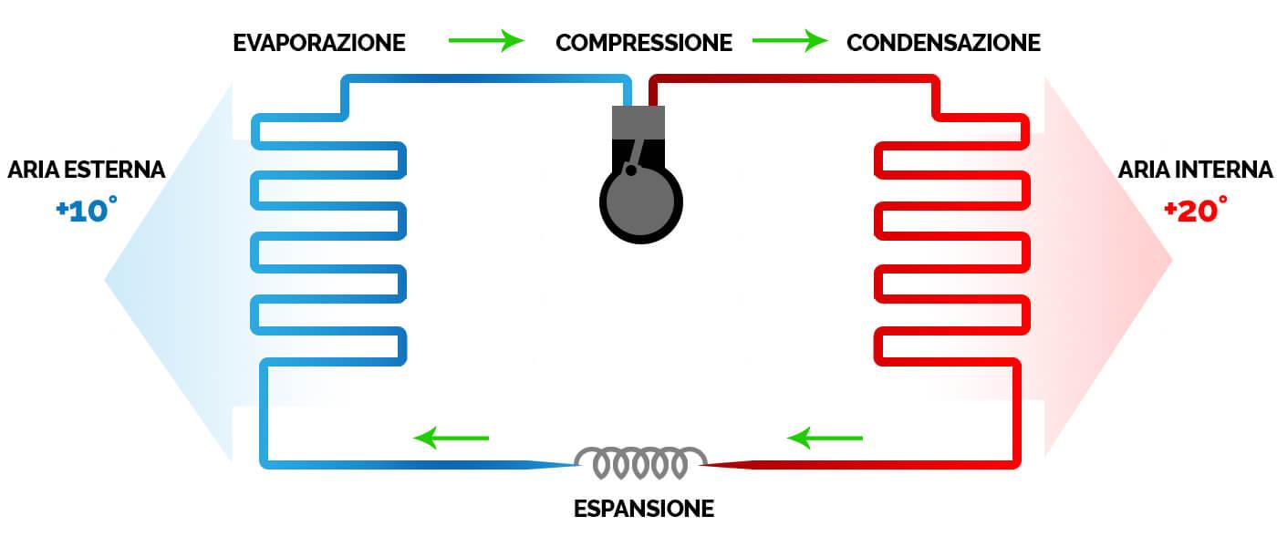 Pompa Di Calore Per Bagno come funziona la pompa di calore?